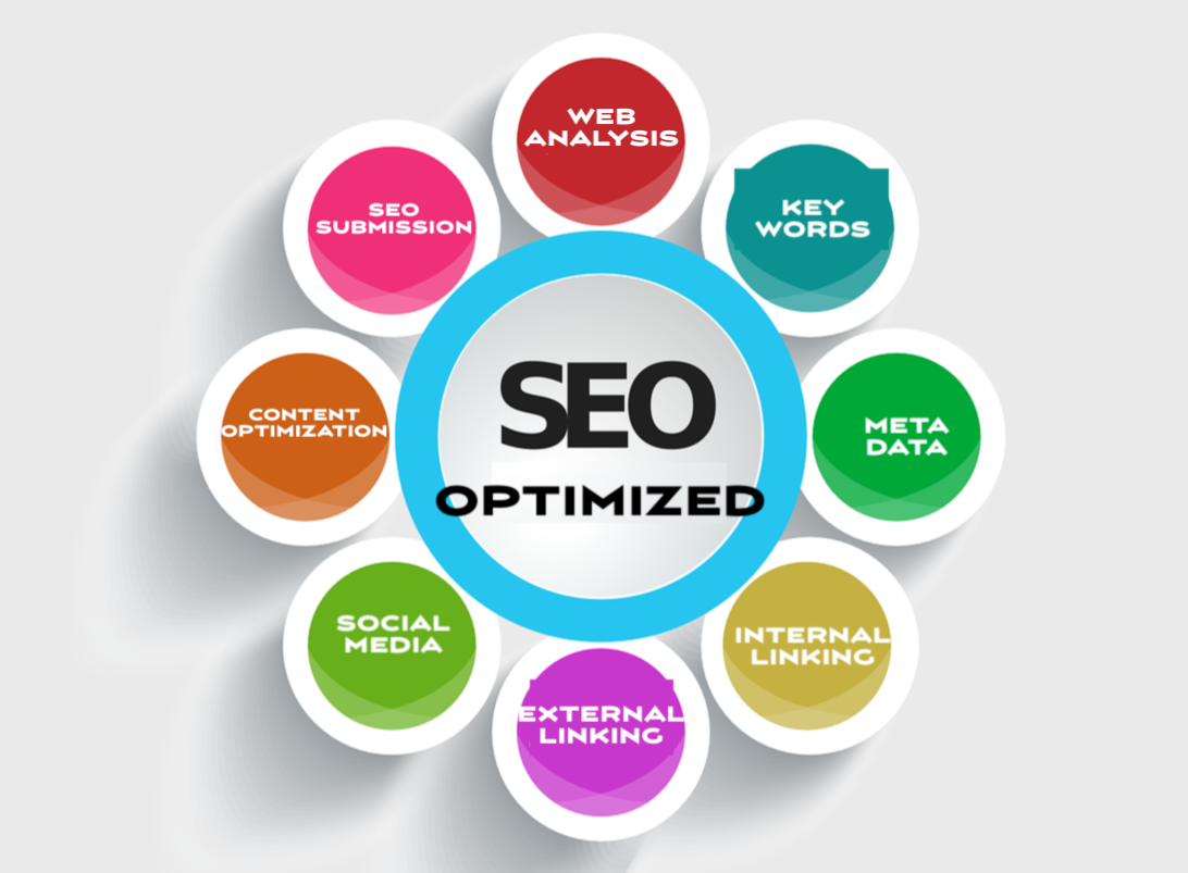 web design services daytona how to be found search engine optimization